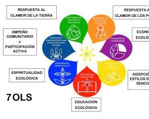 LA DIMENSIÓN PROFÉTICA DE LA VIDA RELIGIOSA EN EL CAMINO DE LAUDATO SI
